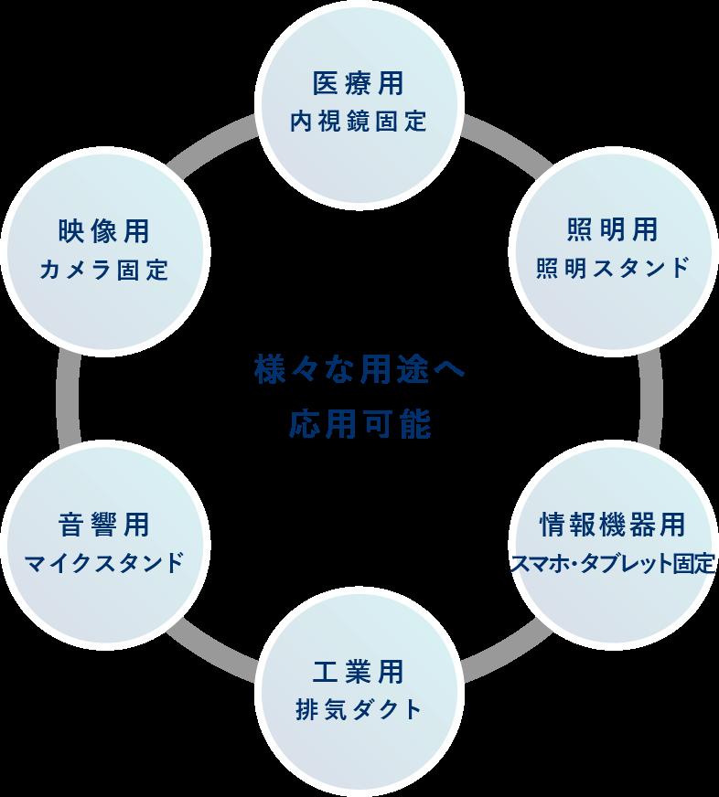 様々な業種へ応用可能